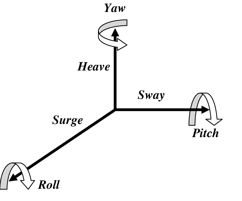 The six Degrees of Freedom which describe the behavior of an object's movement (ZENG-2012)